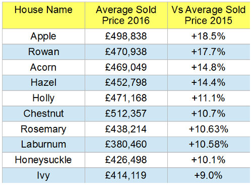 Choosing a house name - table of top ten botanical house names by average sold value increase in 2016 compared to 2015