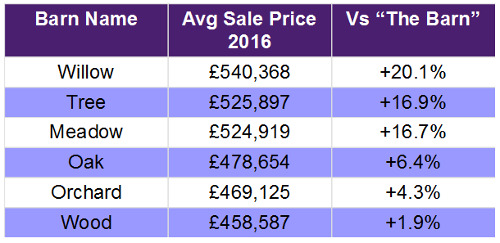 Choosing a House Name - Table of Average Sold Values 2016 by barn name