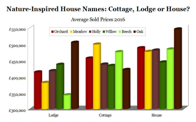 Choosing a House Name - Graph showing average sold price 2016 for cottages vs lodges vs houses