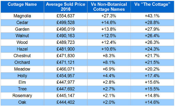Choosing a House Name - Table of Average Sold Value 2016 by Cottage Name