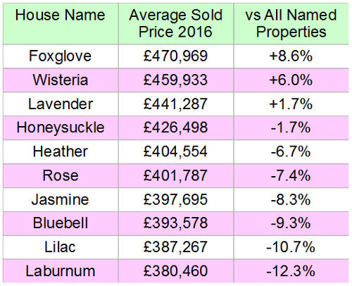 Choosing a house name - table of top ten floral house names by average sold value in 2016 and comparison versus average named property value